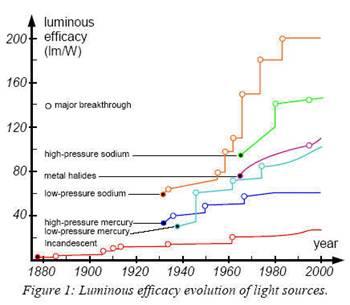 Storia Delle Lampade Da Edison Alle Ultime Tecnologie